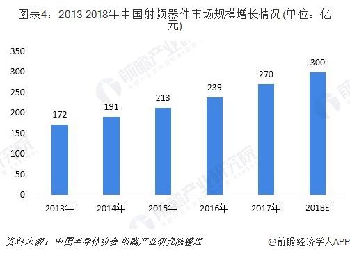 图表4:2013-2018年中国射频器件市场规模增长情况(单位:亿元)