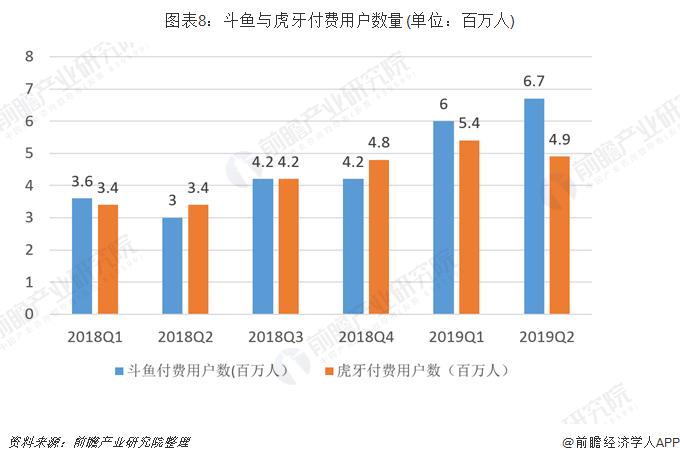圖表8:斗魚與虎牙付費用戶數量(單位:百萬人)