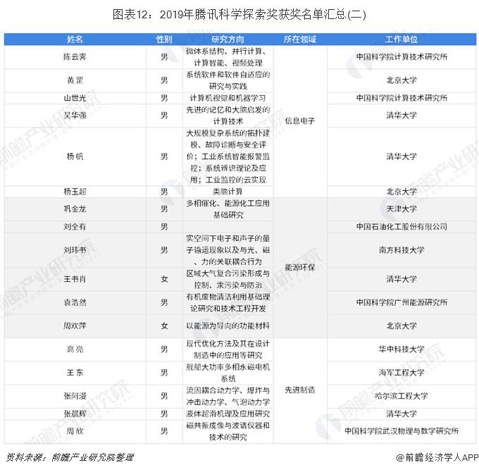 图表12:2019年腾讯科学探索奖获奖名单汇总(二)