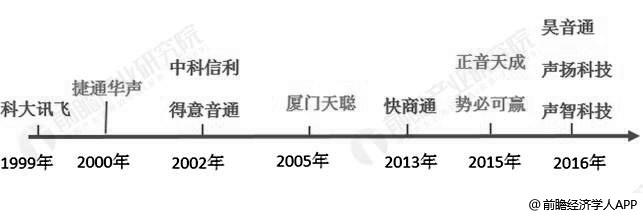 中国声纹识别相关厂商成立时间轴分析情况
