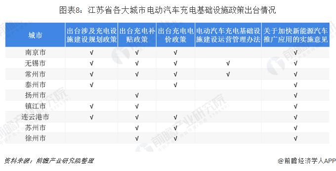 圖表8:江蘇省各大城市電動汽車充電基礎設施政策出臺情況
