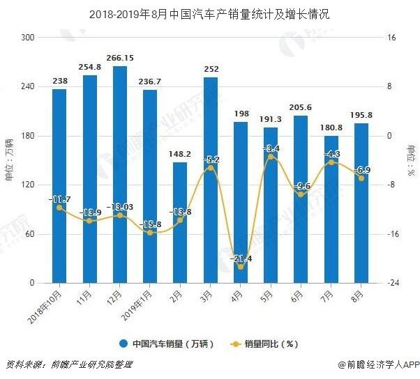 2018-2019年8月中国汽车产销量统计及增长情况