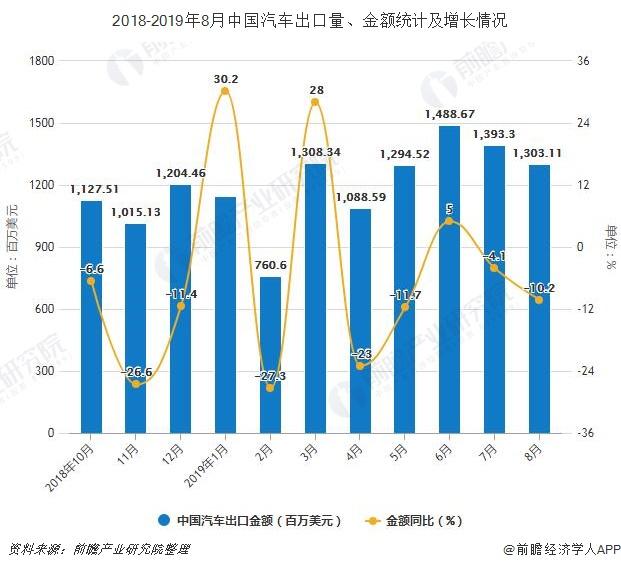 2018-2019年8月中国汽车出口量、金额统计及增长情况