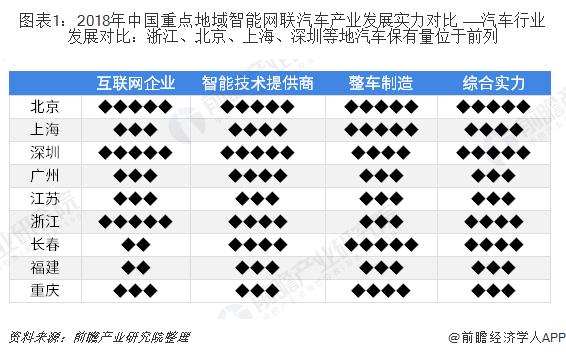 图表1:2018年中国重点地域智能网联汽车产业发展实力对比 ——汽车行业发展对比:浙江、北京、上海、深圳等地汽车保有量位于前列