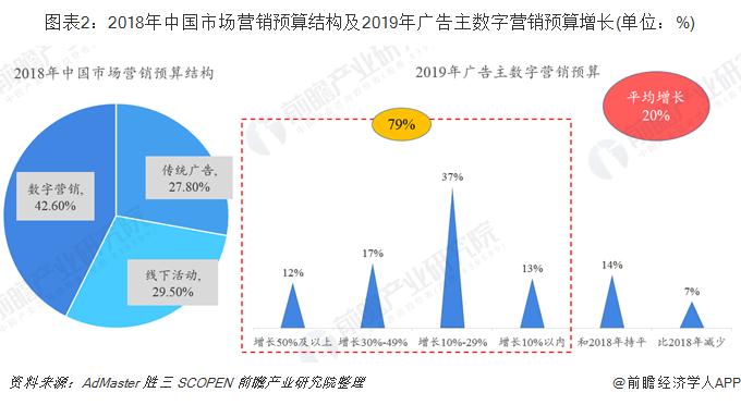 图表2:2018年中国市场营销预算结构及2019年广告主数字营销预算增长(单位:%)