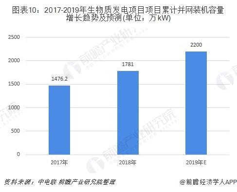 图表10:2017-2019年生物质发电项目项目累计并网装机容量增长趋势及预测(单位:万kW)