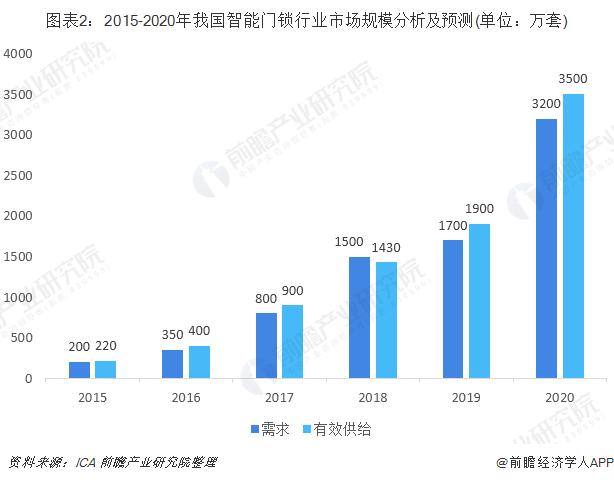 图表2:2015-2020年我国智能门锁行业市场规模分析及预测(单位:万套)