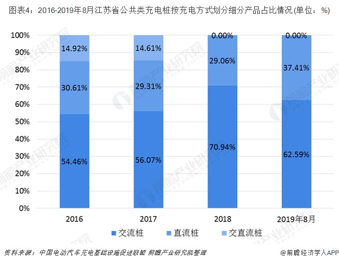 圖表4:2016-2019年8月江蘇省公共類充電樁按充電方式劃分細分產品占比情況(單位:%)