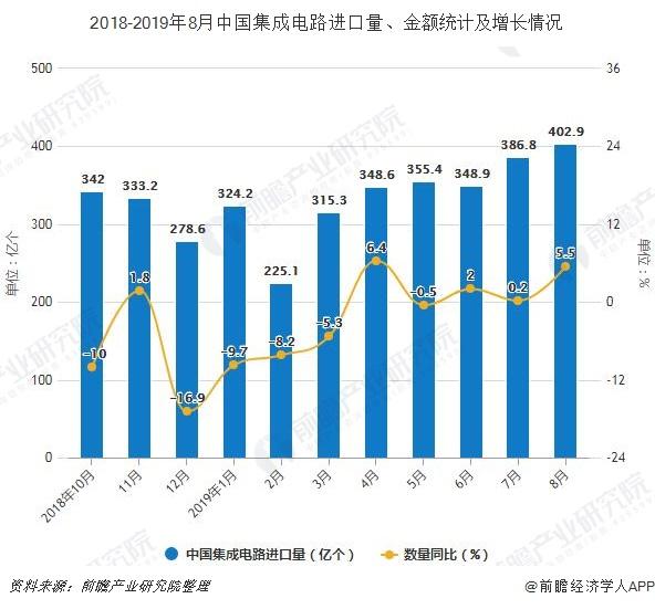 2018-2019年8月中国集成电路进口量、金额统计及增长情况