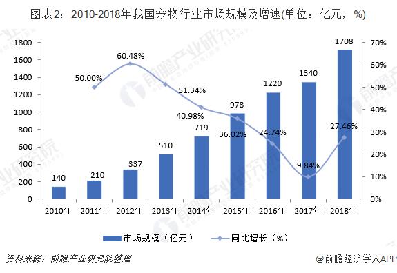 图表2:2010-2018年我国宠物行业市场规模及增速(单位:亿元,%)