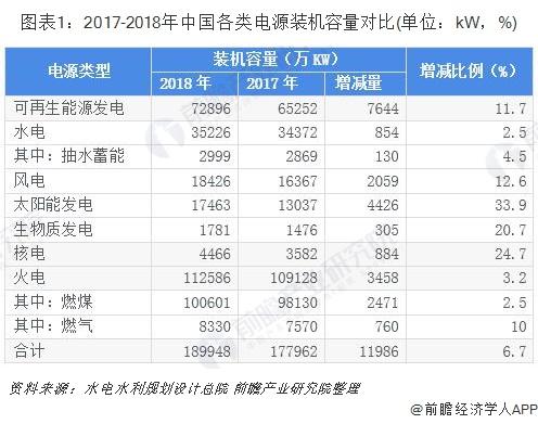 图表1:2017-2018年中国各类电源装机容量对比(单位:kW,%)