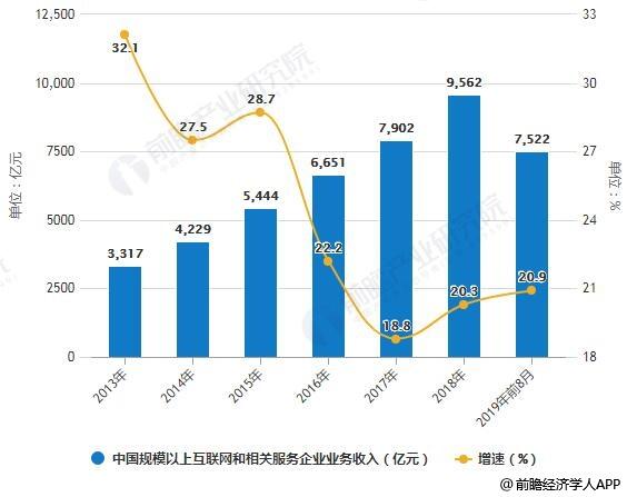 2013-2019年前8月中国规模以上互联网和相关服务企业业务收入统计及增长情况