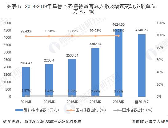 图表1:2014-2019年乌鲁木齐接待游客总人数及增速变动分析(单位:万人,%)