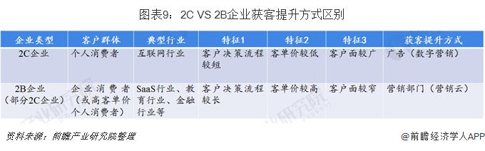 图表9:2C VS 2B企业获客提升方式区别