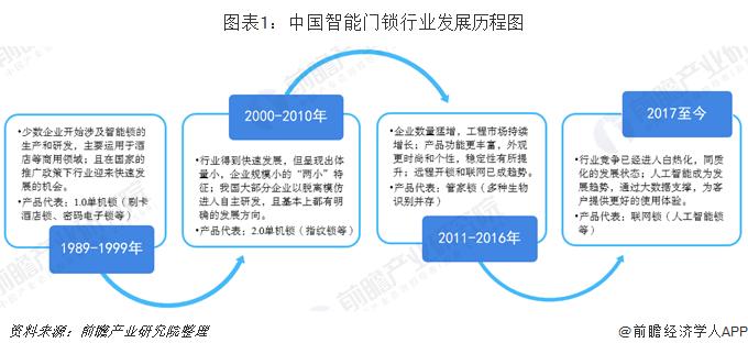 图表1:中国智能门锁行业发展历程图