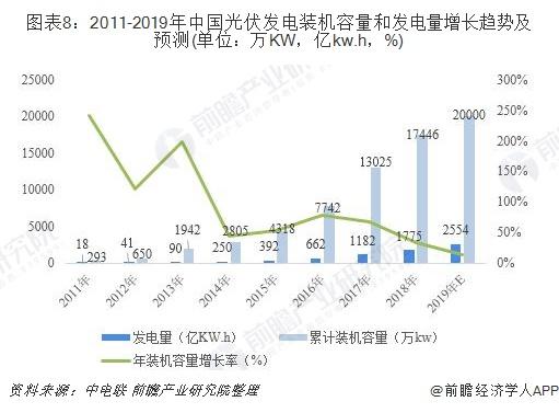 图表8:2011-2019年中国光伏发电装机容量和发电量增长趋势及预测(单位:万KW,亿kw.h,%)
