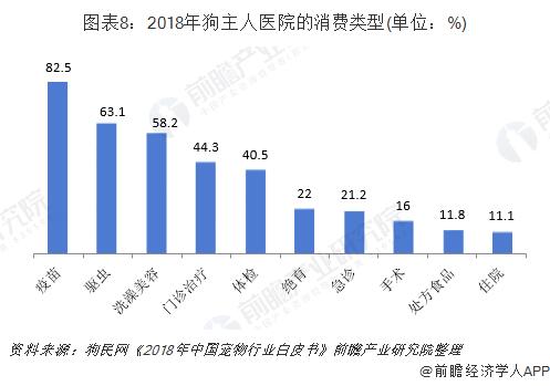 图表8:2018年狗主人医院的消费类型(单位:%)