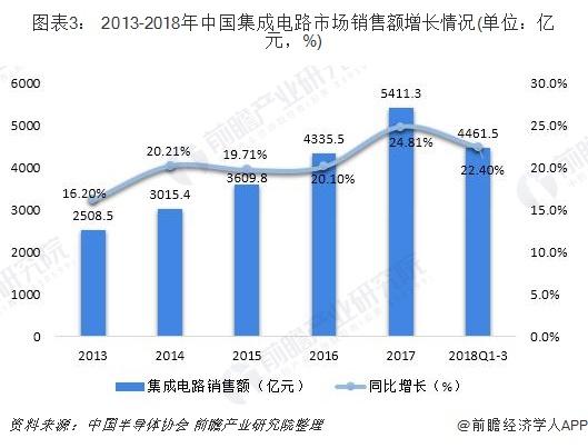 图表3: 2013-2018年中国集成电路市场销售额增长情况(单位:亿元,%)