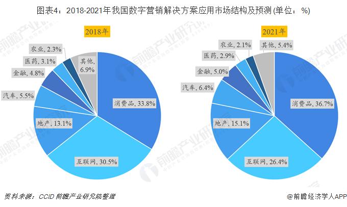 图表4:2018-2021年我国数字营销解决方案应用市场结构及预测(单位:%)