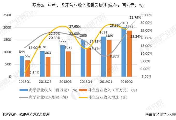 圖表2:斗魚、虎牙營業收入規模及增速(單位:百萬元,%)