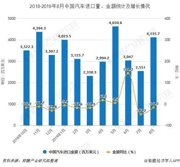 2018-2019年8月中国汽车进口量、金额统计及增长情况