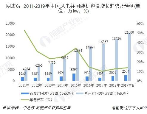 图表6:2011-2019年中国风电并网装机容量增长趋势及预测(单位:万kw,%)