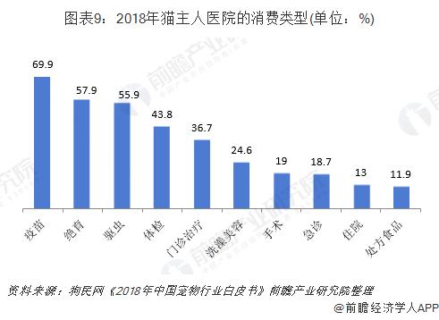 图表9:2018年猫主人医院的消费类型(单位:%)