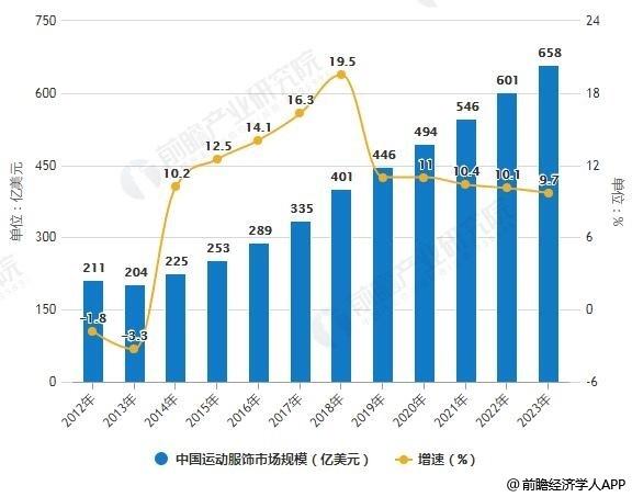 2012-2023年中国运动服饰市场规模统计及增长情况预测