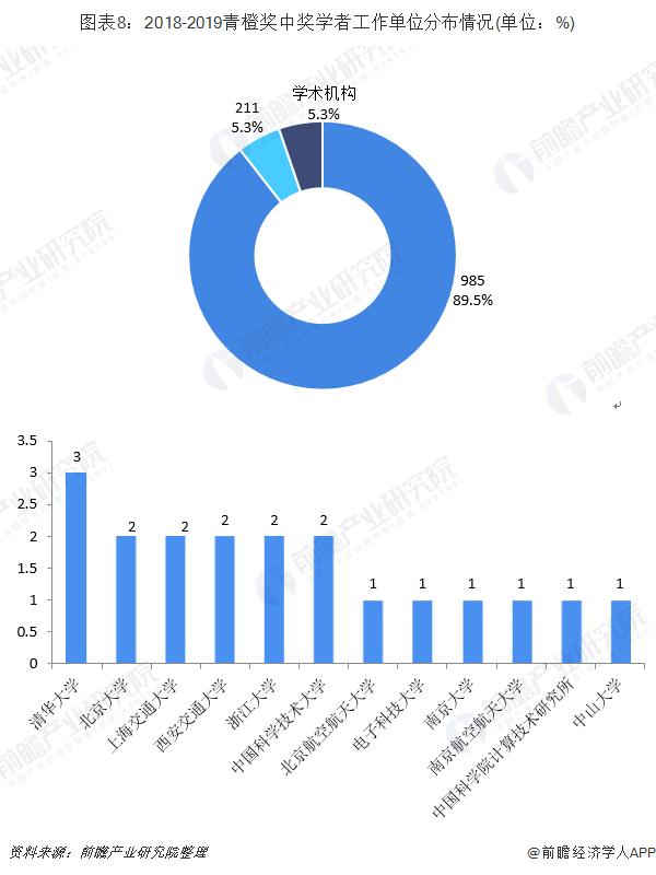 图表8:2018-2019青橙奖中奖学者工作单位分布情况(单位:%)