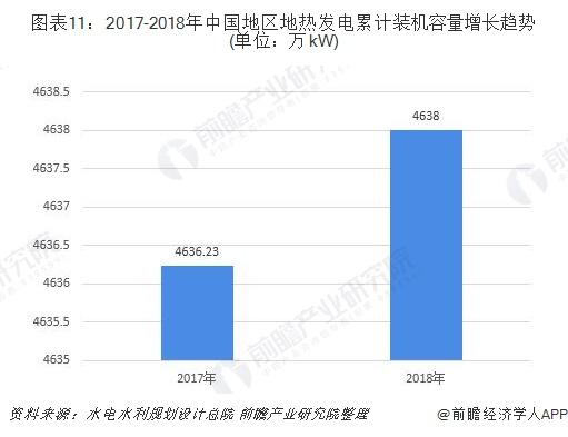 图表11:2017-2018年中国地区地热发电累计装机容量增长趋势(单位:万kW)
