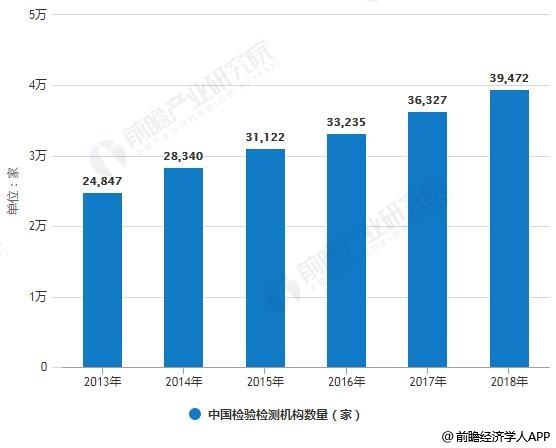 2013-2018年中国检验检测机构数量、营业收入统计情况