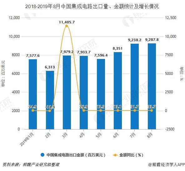 2018-2019年8月中国集成电路出口量、金额统计及增长情况