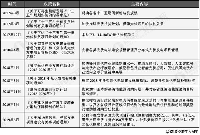 中国光伏产业国家层面主要政策分析情况