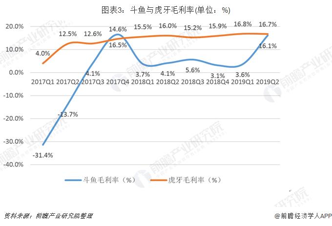 圖表3:斗魚與虎牙毛利率(單位:%)