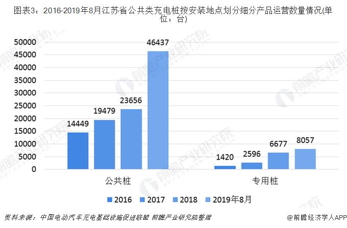 圖表3:2016-2019年8月江蘇省公共類充電樁按安裝地點劃分細分產品運營數量情況(單位:臺)