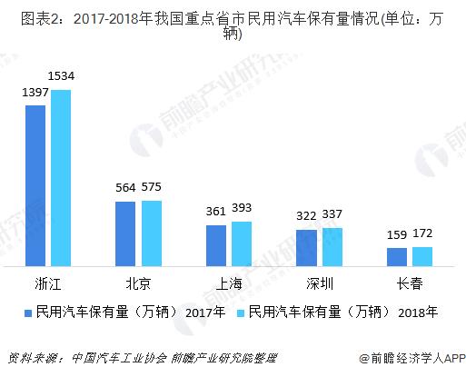 图表2:2017-2018年我国重点省市民用汽车保有量情况(单位:万辆)
