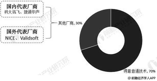 中国移动金额市场上主要声纹识别厂商分布情况