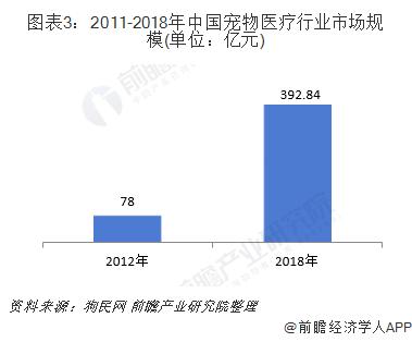 图表3:2011-2018年中国宠物医疗行业市场规模(单位:亿元)