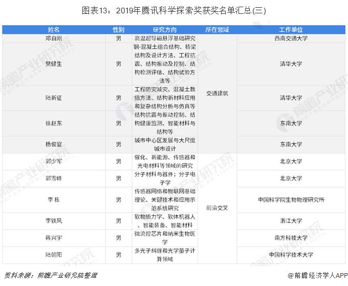 图表13:2019年腾讯科学探索奖获奖名单汇总(三)