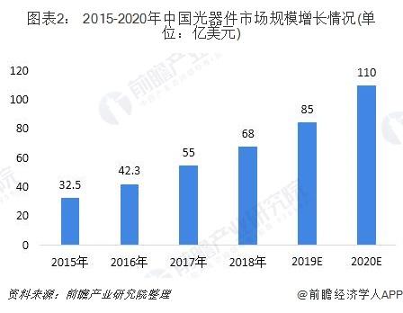 图表2: 2015-2020年中国光器件市场规模增长情况(单位:亿美元)