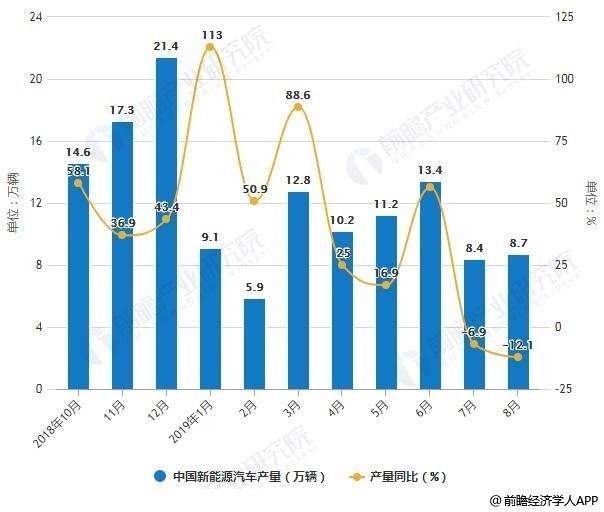 2018-2019年8月中国新能源汽车产销量统计及增长情况