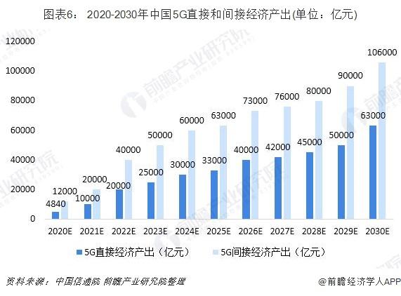 图表6: 2020-2030年中国5G直接和间接经济产出(单位:亿元)