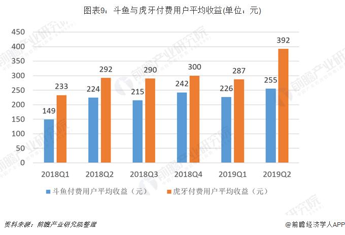 圖表9:斗魚與虎牙付費用戶平均收益(單位:元)