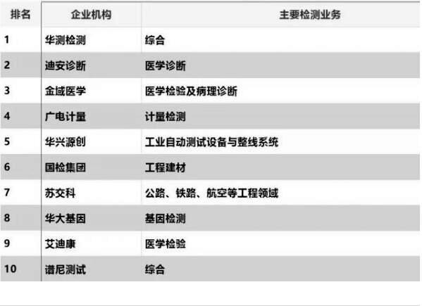 2019年中国第三方检测排行榜情况