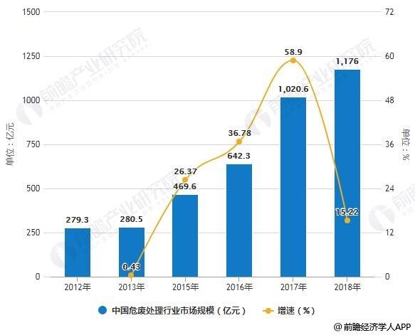 2012-2018年中国危废处理行业市场规模统计及增长情况