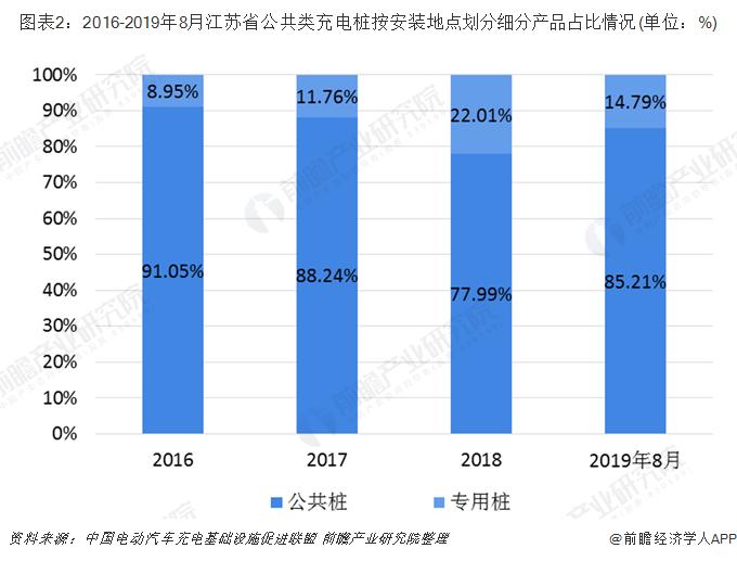 圖表2:2016-2019年8月江蘇省公共類充電樁按安裝地點劃分細分產品占比情況(單位:%)
