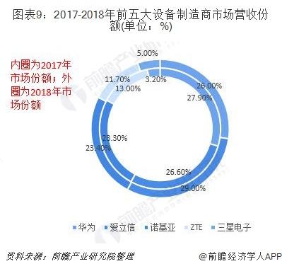 图表9:2017-2018年前五大设备制造商市场营收份额(单位:%)