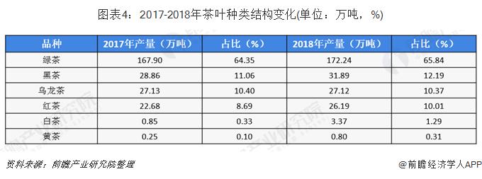 图表4:2017-2018年茶叶种类结构变化(单位:万吨,%)
