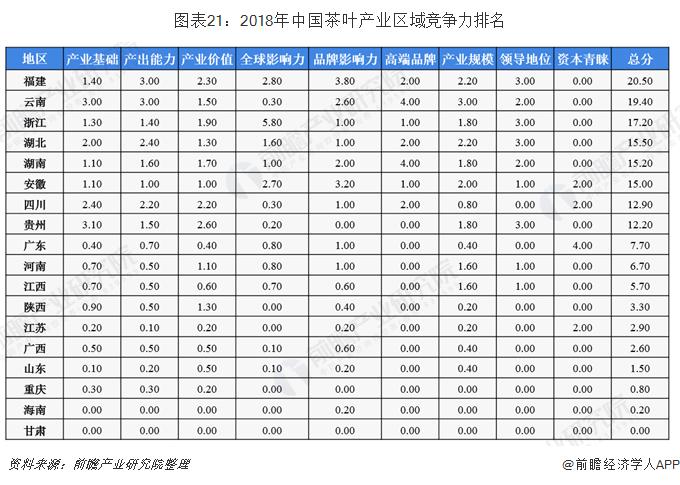 图表21:2018年中国茶叶产业区域竞争力排名