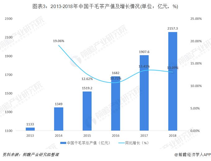图表3:2013-2018年中国干毛茶产值及增长情况(单位:亿元,%)